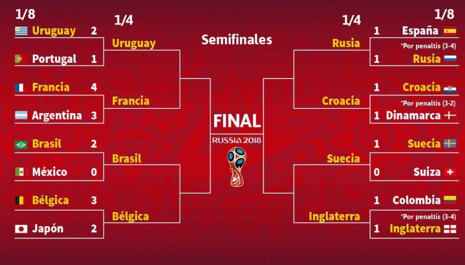 Listos los cuartos de final y México vuelve a brillar por su ausencia